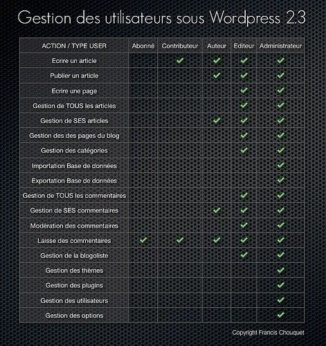 worpress-roles-et-permissions